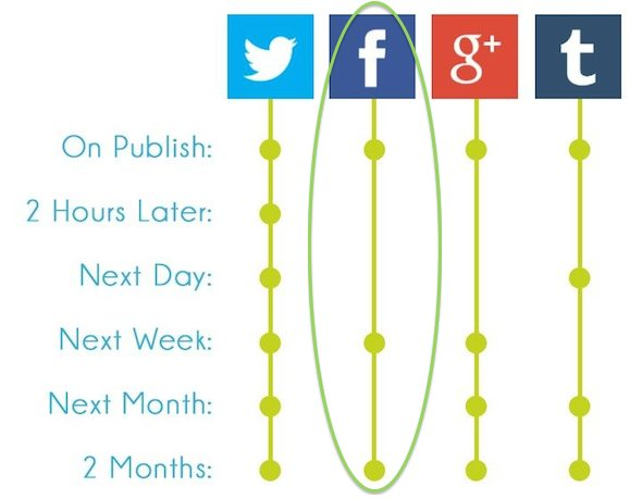 social_media_publishing and re-posting schedule from KISSMetrics