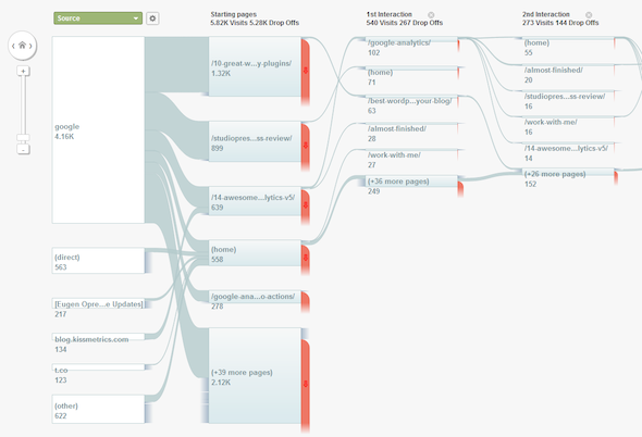 google analytics flow visual small
